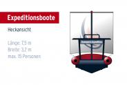 Teamgeist Expeditionsschlauchboot - Heckansicht
