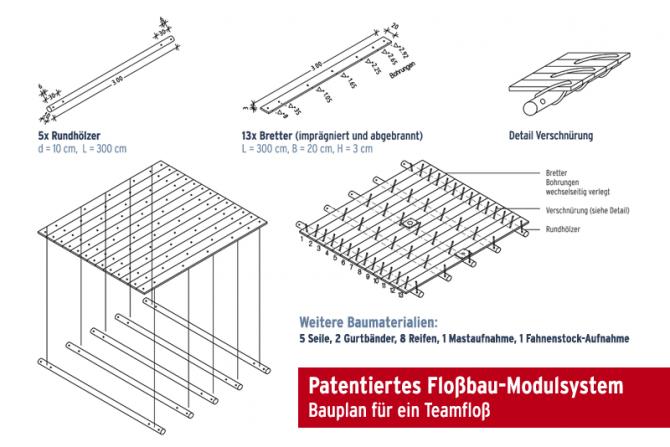 Patentiertes Modulsystem / Bauplan für 1 Teamfloß